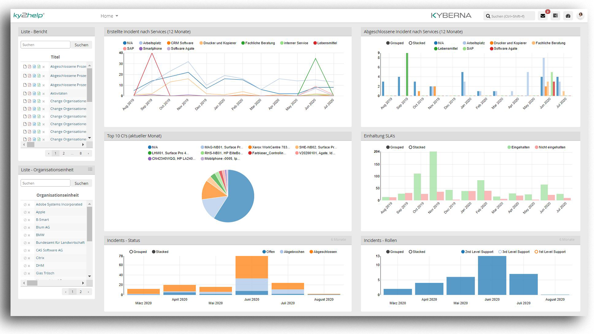 ITSM ky2help - Flexible Management Dashboards