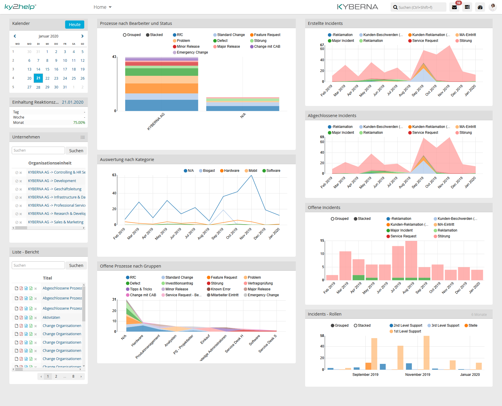 Problem Management - Analyse Dashboards